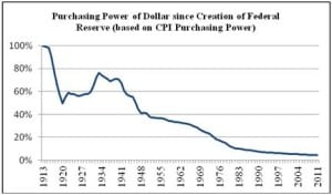 purchasing-power-of-dollar-1913-2011