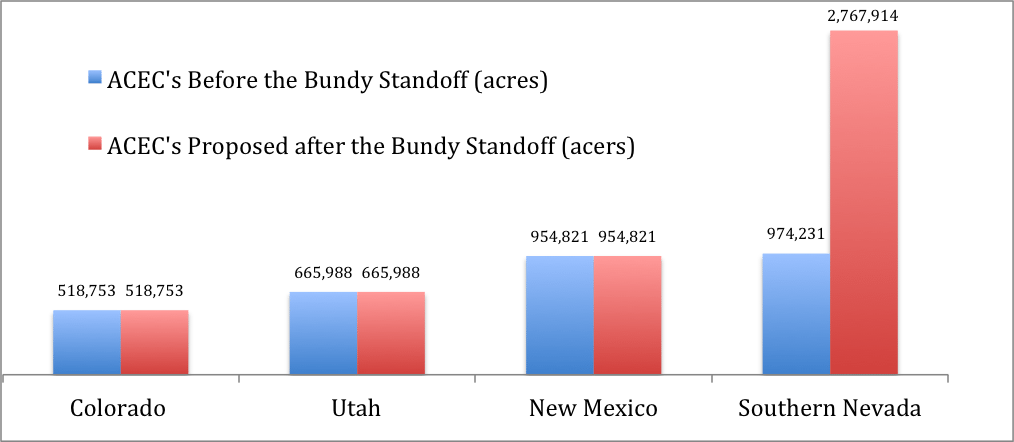 bundy ranch ACEC