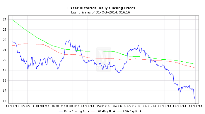 gold and silver price drop