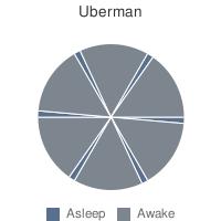 uberman1