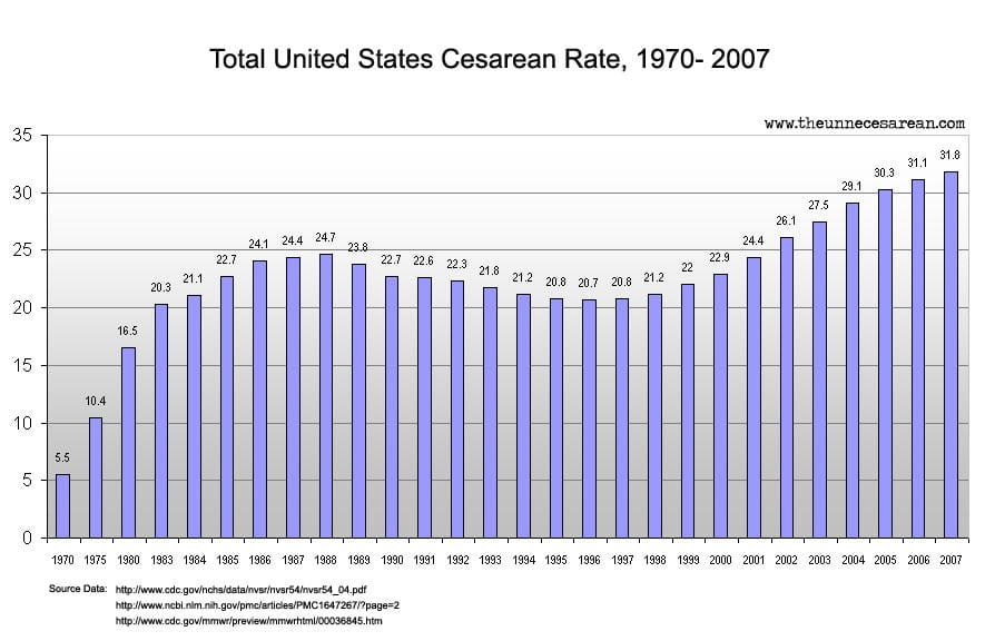 cesarean-rate-by-year-US