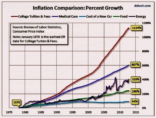 Higher Ed Inflation-thumb-525x397