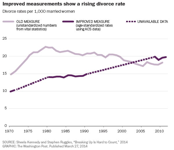 divorce-measure