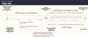 Revelation Timeline