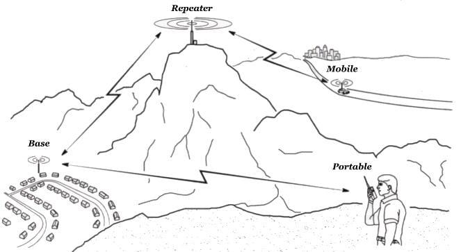 Ham-Radio-repeater-simplex-drawing