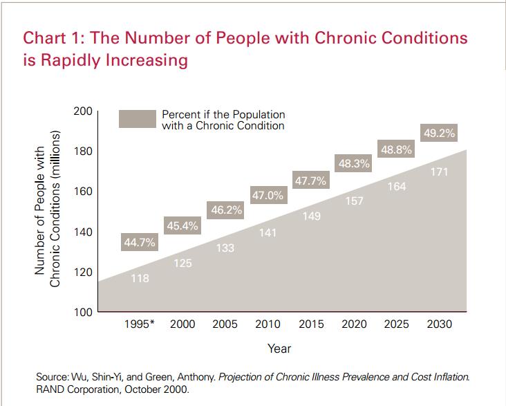 Chronic Illness US