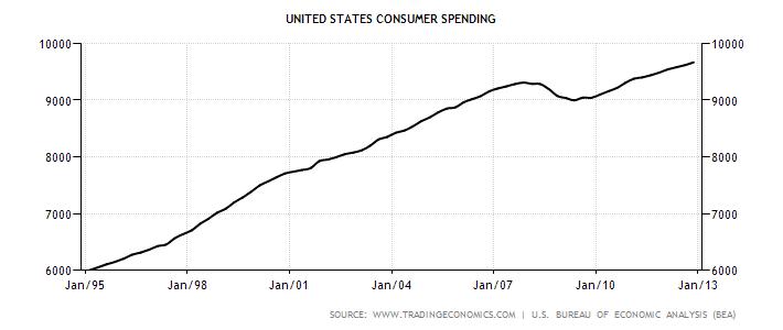 united-states-consumer-spending 1995-2013