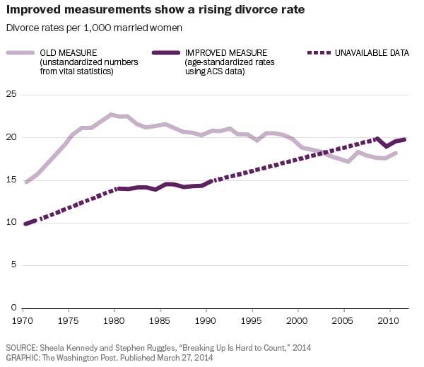 divorce-measure